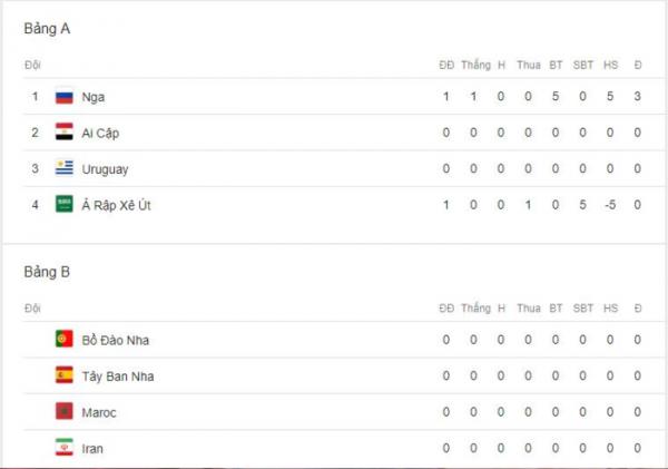 Nga dẫn đầu bảng xếp hạng World cup 2018