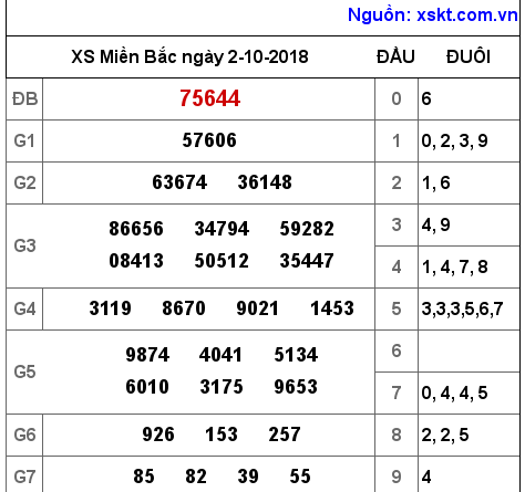 Phân tích soi cầu dự đoán xsmb thu 4