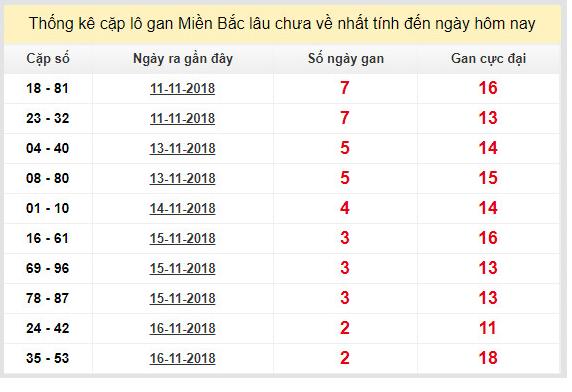 Phân tích soi cầu dự đoán xsmb ngày 19/11 từ các cao thủ