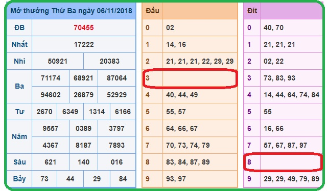 Phân tích dự đoán kết quả xổ số miền bắc ngày 07/11 siêu chuẩn