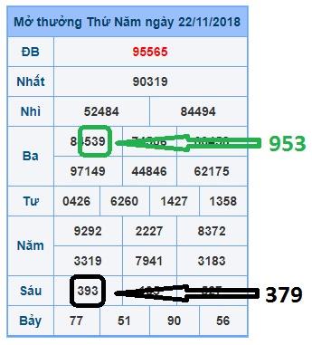 Dự đoán xổ số miền bắc hôm nay thứ 6 ngày 23/11/2018
