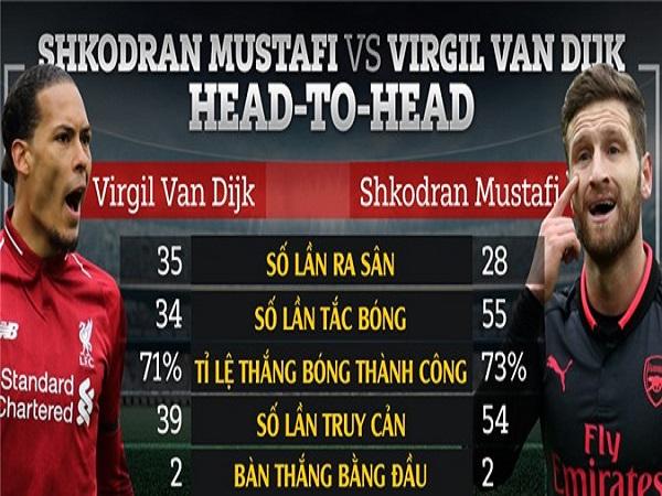 Thống kê so sánh Mustafi và Van Dijk có nhiều bất ngờ