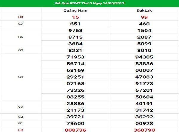 Các cao thủ miền trung phân tích lô đẹp chiều nay ngày 21/05 tỷ lệ trúng cao