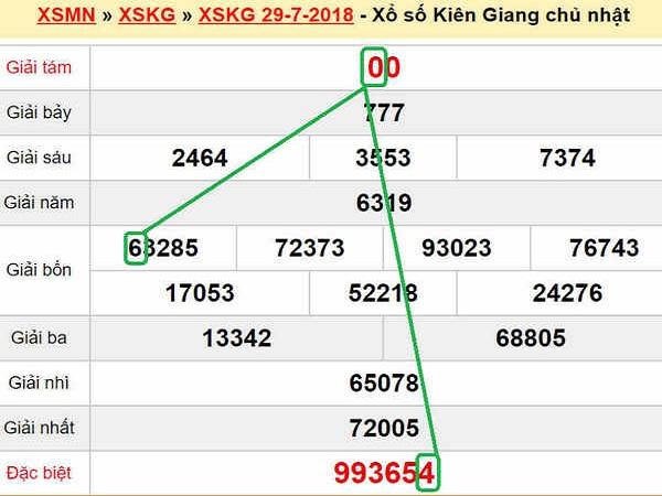 Con số may mắn trong kết quả XSTG ngày 16/07 chính xác tuyệt đối