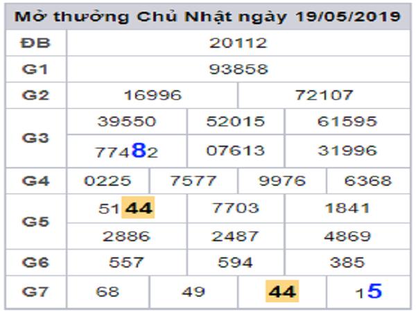 Nhận định chốt kqxsmb ngày 16/07 xác suất trúng 99.9%