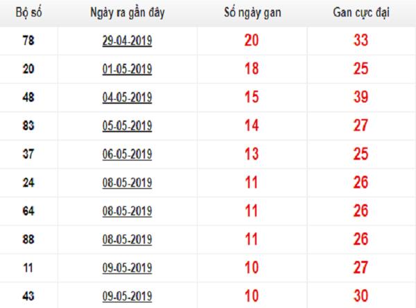 Dự KQXSMB phân tích tổng hợp từ các cao thủ ngày 25/07