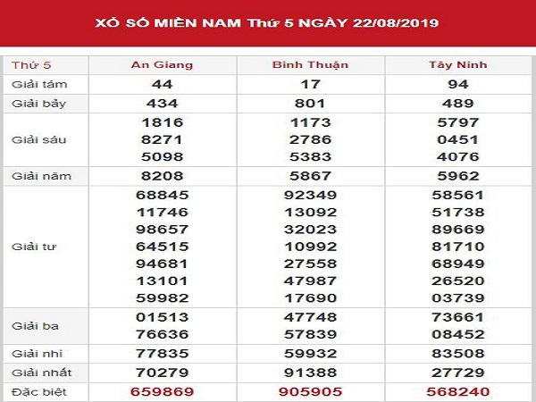 Tổng hợp dự đoán KQXSMN ngày 29/08 chính xác