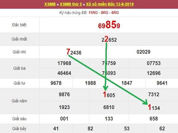 Phân tích cặp số may mắn trong KQXSMB ngày 13/08 chuẩn