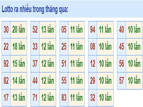 bang-thong-ke-lo-ve-nhieu-xsmb-6-8-2019