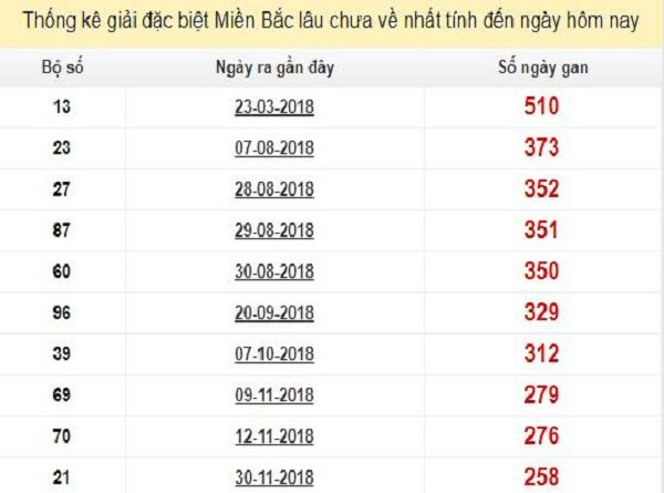 Thống kê kết quả XSMB ngày 20/08 chính xác tuyệt đối