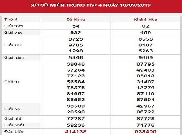 Dự đoán XSMT 25/9/2019