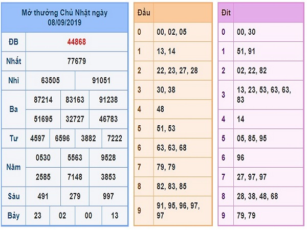 Dự đoán lô xiên miền bắc ngày 09/09 tỷ lệ trúng cao