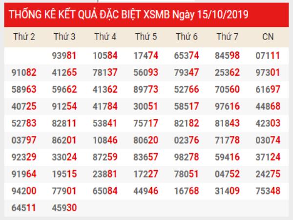 Soi cầu XSMB chính xác thứ 4 ngày 16/10/2019