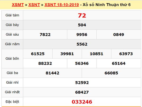 Thống kê KQXSNT ngày 25/10 chuẩn từ các chuyên gia