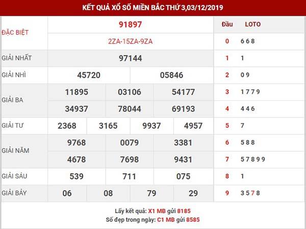 Phân tích xổ số miền bắc thứ 4 ngày 04-12-2019