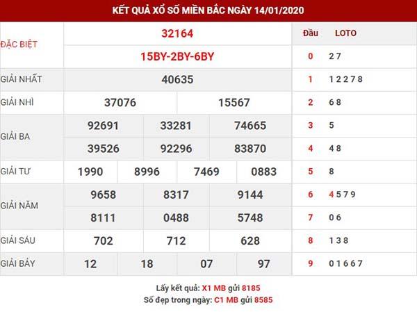 Dự đoán kết quả sx miền bắc thứ 4 ngày 15-01-2020
