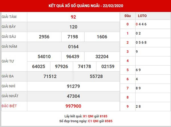 Dự đoán kết quả XS Quảng Ngãi ngày 29-02-2020