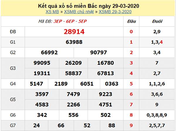 Bảng KQXSMB- Phân tích xổ số miền bắc ngày 30/03 hôm nay
