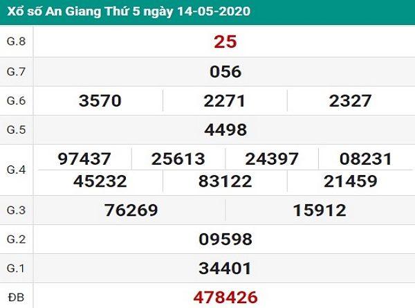 Bảng KQXSAG- Soi cầu bạch thủ xổ số an giang ngày 21/05 của chúng tôi