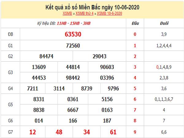 Dự đoán KQXSMB- xổ số miền bắc ngày 11/06 chuẩn xác