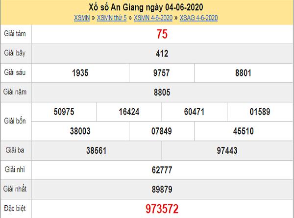 ket-qua-xo-so-an-giang-4-6-2020-min
