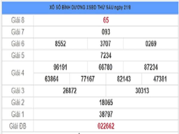 Phân tích KQXSBD- xổ số bình dương thứ 6 ngày 28/08/2020