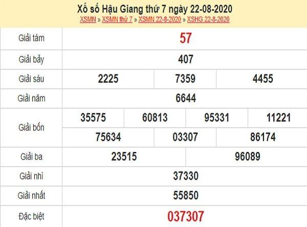 Phân tích XSHG 29/8/2020