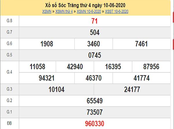 Phân tích XSST 19/8/2020