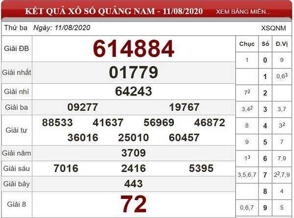 Phân tích KQXSQN- xổ số quảng nam ngày 18/08 chuẩn