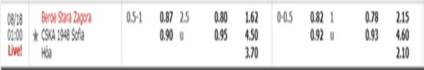 Kèo tỷ lệ giữa Beroe và CSKA Sofia