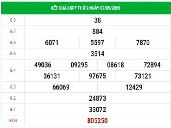 Tổng hợp soi cầu KQXSPY- xổ số phú yên thứ 2 ngày 14/09/2020 chuẩn