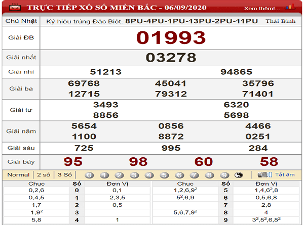 Phân tích KQXSMB- xổ số miền bắc thứ 2 ngày 07/09 chuẩn