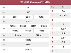 Phân tích XSDNG 11/11/2020