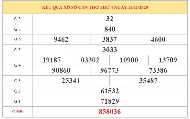 Nhận định KQXSCT ngày 25/11/2020 dựa trên kết quả kỳ trước