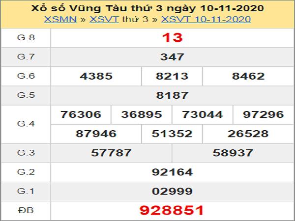 Phân tích XSVT ngày 17/11/2020- xổ số vũng tàu chi tiết