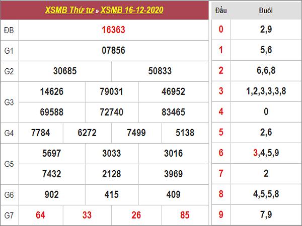 Thống kê KQXSMB ngày 17/12/2020- xổ số miền bắc cụ thể