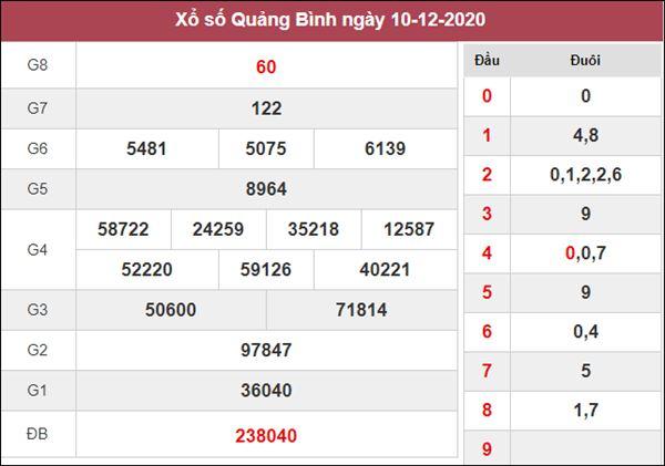 Nhận định KQXS Quảng Bình 17/12/2020 chốt XSQB hôm nay