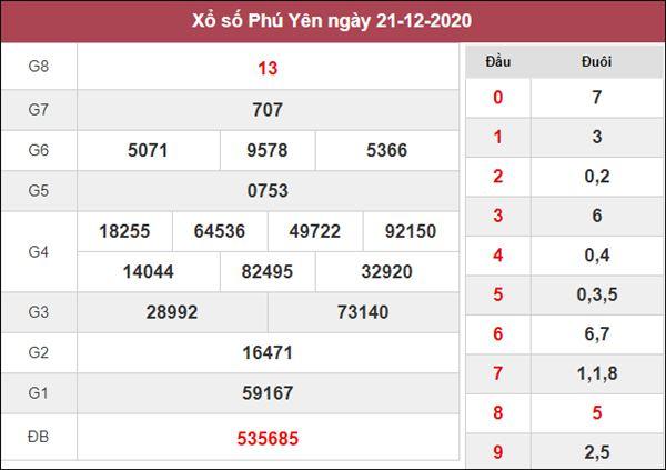 Soi cầu KQXS Phú Yên 28/12/2020 thứ 2 cùng chuyên gia