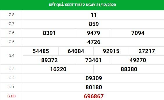 Soi cầu dự đoán XS Đồng Tháp Vip ngày 28/12/2020