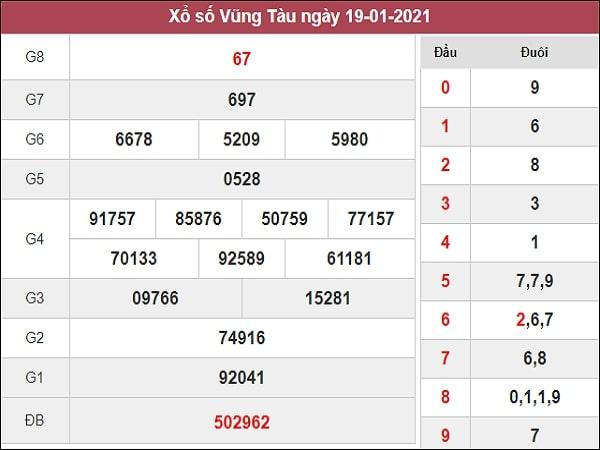 Dự đoán XSVT 26/01/2021
