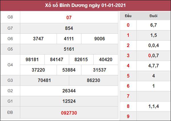 Dự đoán XSBD 8/1/2021 thứ 6 cùng chuyên gia siêu chuẩn