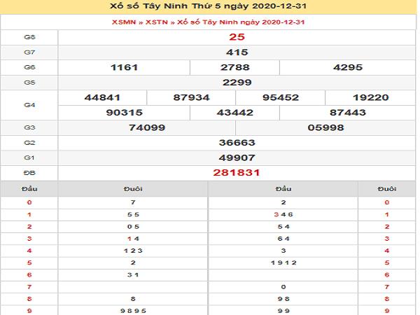 Phân tích KQXSTN ngày 07/01/2021- xổ số tây ninh chi tiết