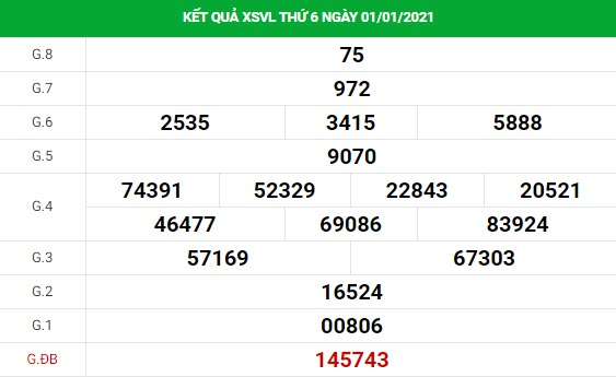 Dự đoán kết quả XS Bình Dương Vip ngày 08/01/2021