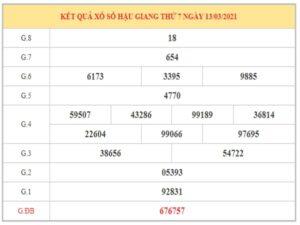 Dự đoán XSHG ngày 20/3/2021 dựa trên kết quả kỳ trước