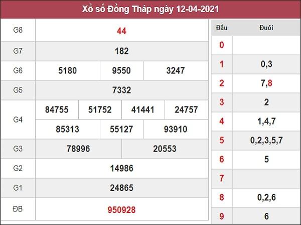 Dự đoán XSDT 19/04/2021