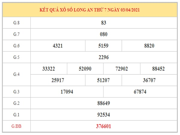 Dự đoán XSLA ngày 10/4/2021 dựa trên kết quả kì trước