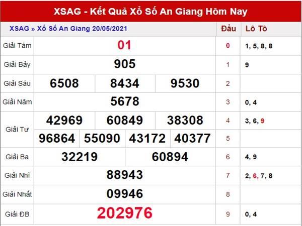 Phân tích kết quả SXAG thứ 5 ngày 27/5/2021