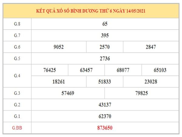 Nhận định KQXSBD ngày 21/5/2021 dựa trên kết quả kì trước