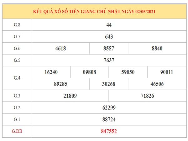 Thống kê KQXSTG ngày 9/5/2021 dựa trên kết quả kì trước
