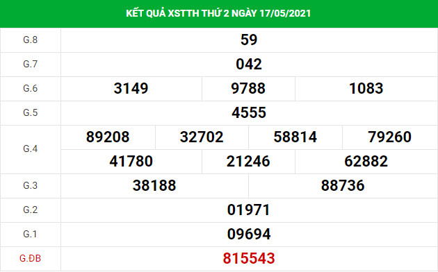 Phân tích kết quả XS Thừa Thiên Huế ngày 24/05/2021
